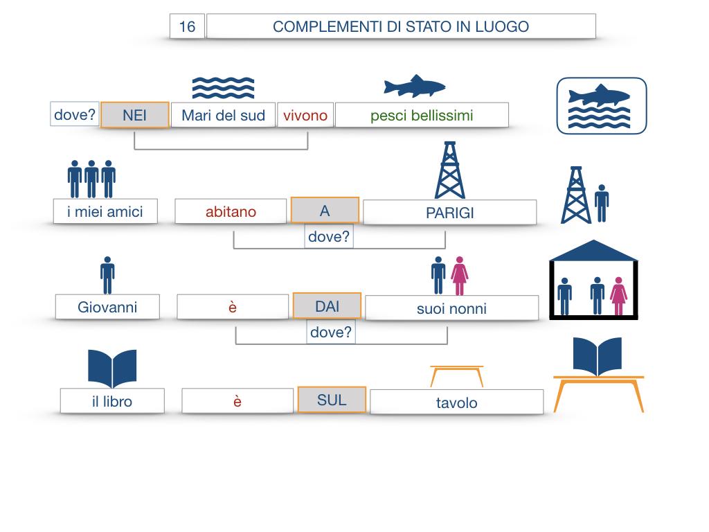 28. COMPLEMENTI DI LUOGO COMPLEMENTO DI STATO IN LUOGO_SIMULAZIONE.080
