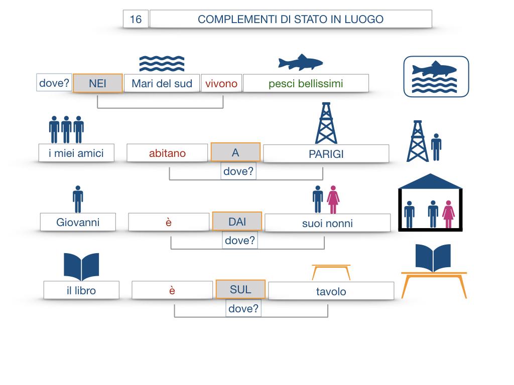 28. COMPLEMENTI DI LUOGO COMPLEMENTO DI STATO IN LUOGO_SIMULAZIONE.081