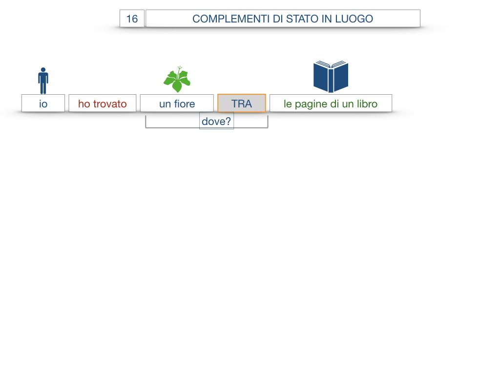28. COMPLEMENTI DI LUOGO COMPLEMENTO DI STATO IN LUOGO_SIMULAZIONE.086