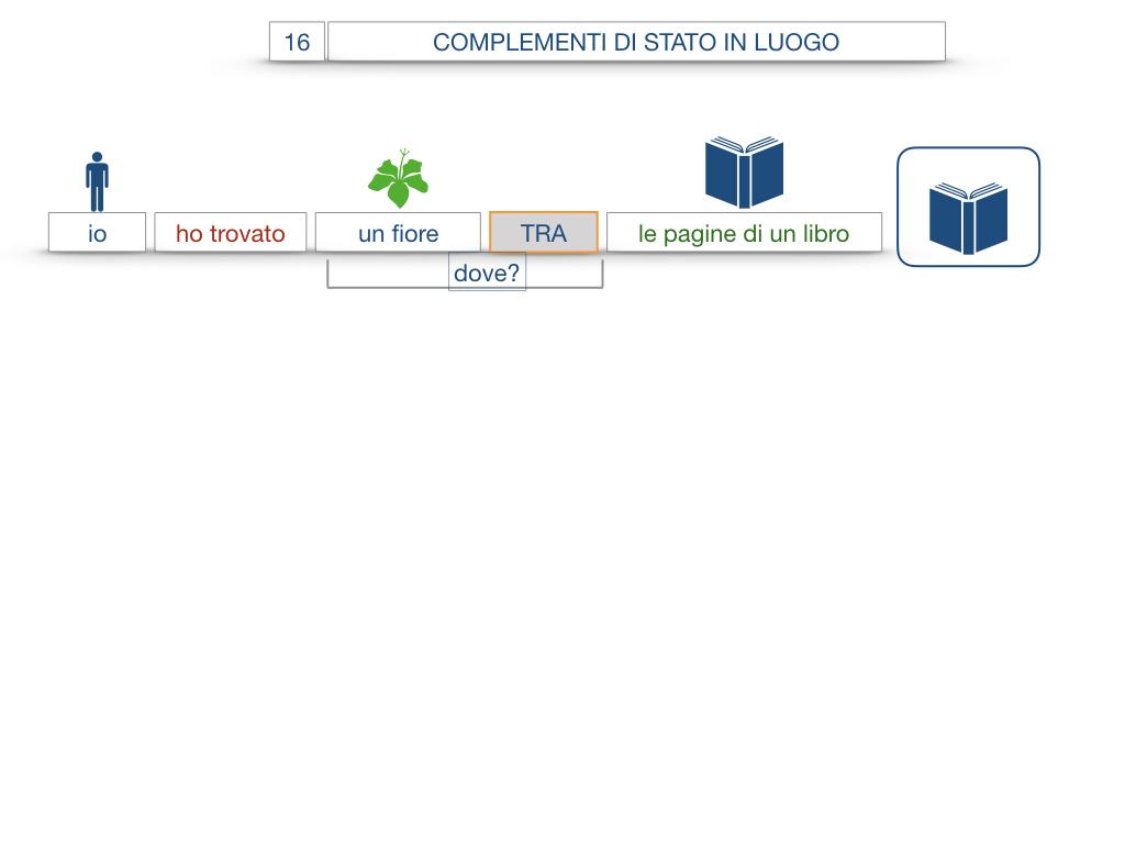 28. COMPLEMENTI DI LUOGO COMPLEMENTO DI STATO IN LUOGO_SIMULAZIONE.088