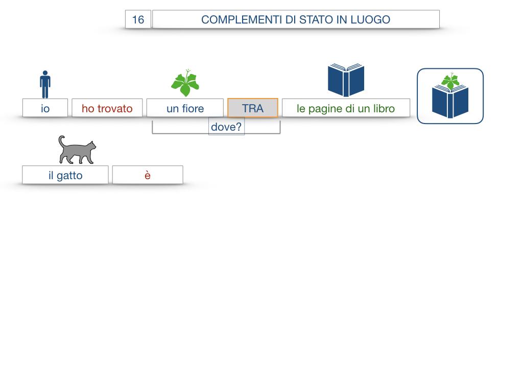 28. COMPLEMENTI DI LUOGO COMPLEMENTO DI STATO IN LUOGO_SIMULAZIONE.091
