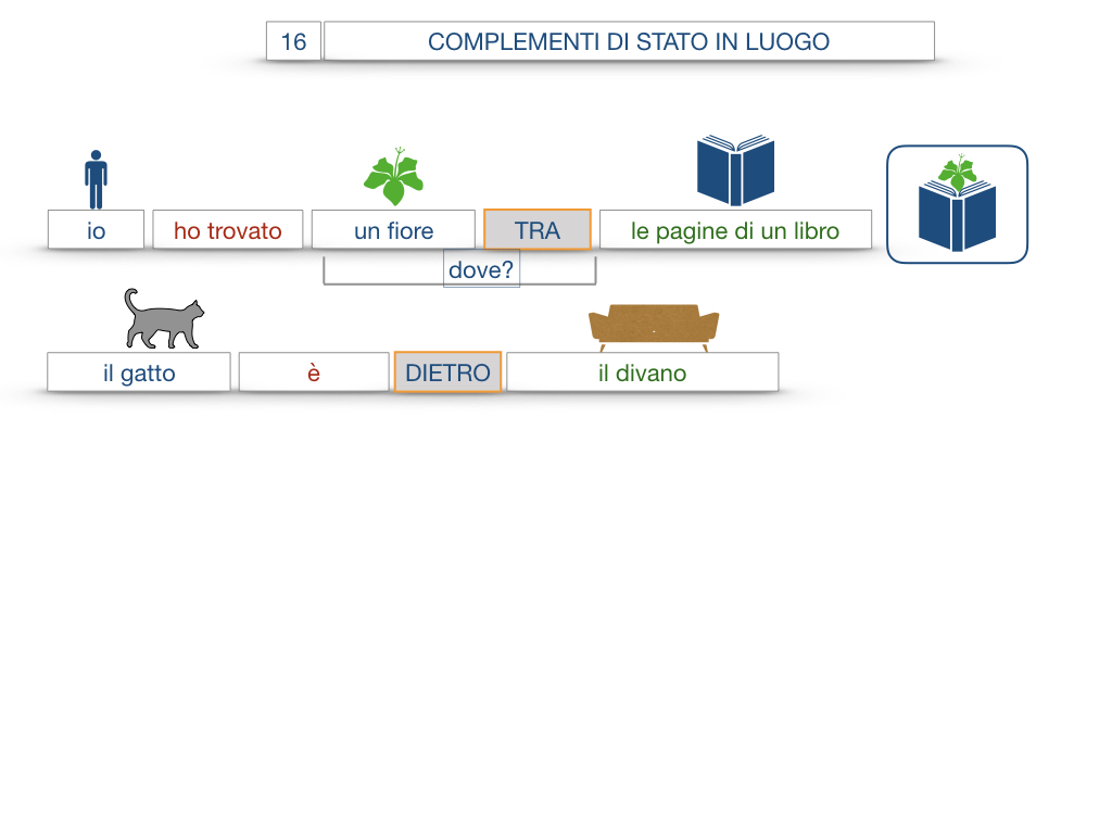 28. COMPLEMENTI DI LUOGO COMPLEMENTO DI STATO IN LUOGO_SIMULAZIONE.092