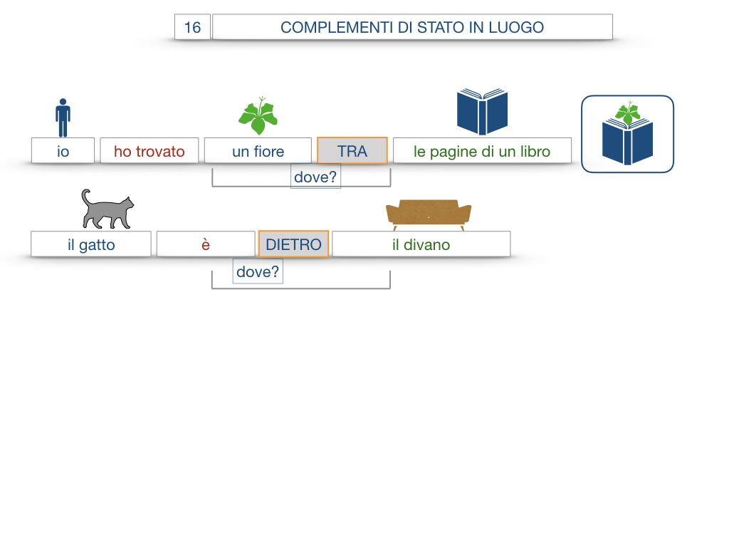 28. COMPLEMENTI DI LUOGO COMPLEMENTO DI STATO IN LUOGO_SIMULAZIONE.093