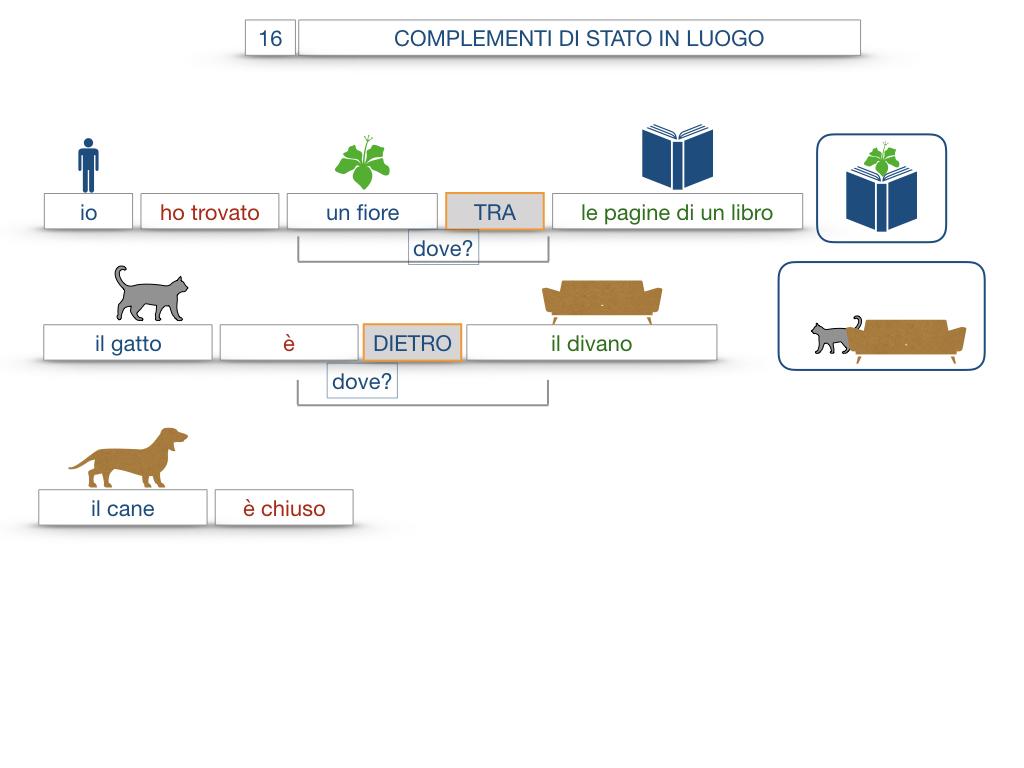 28. COMPLEMENTI DI LUOGO COMPLEMENTO DI STATO IN LUOGO_SIMULAZIONE.097