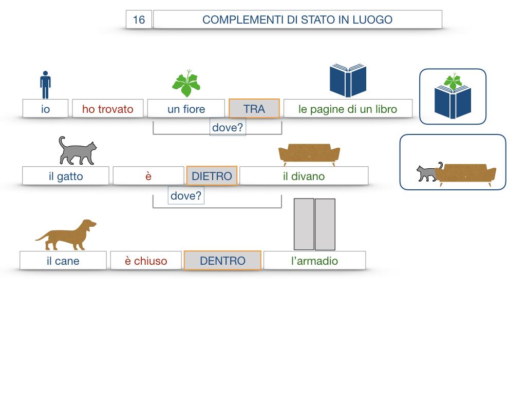 28. COMPLEMENTI DI LUOGO COMPLEMENTO DI STATO IN LUOGO_SIMULAZIONE.098