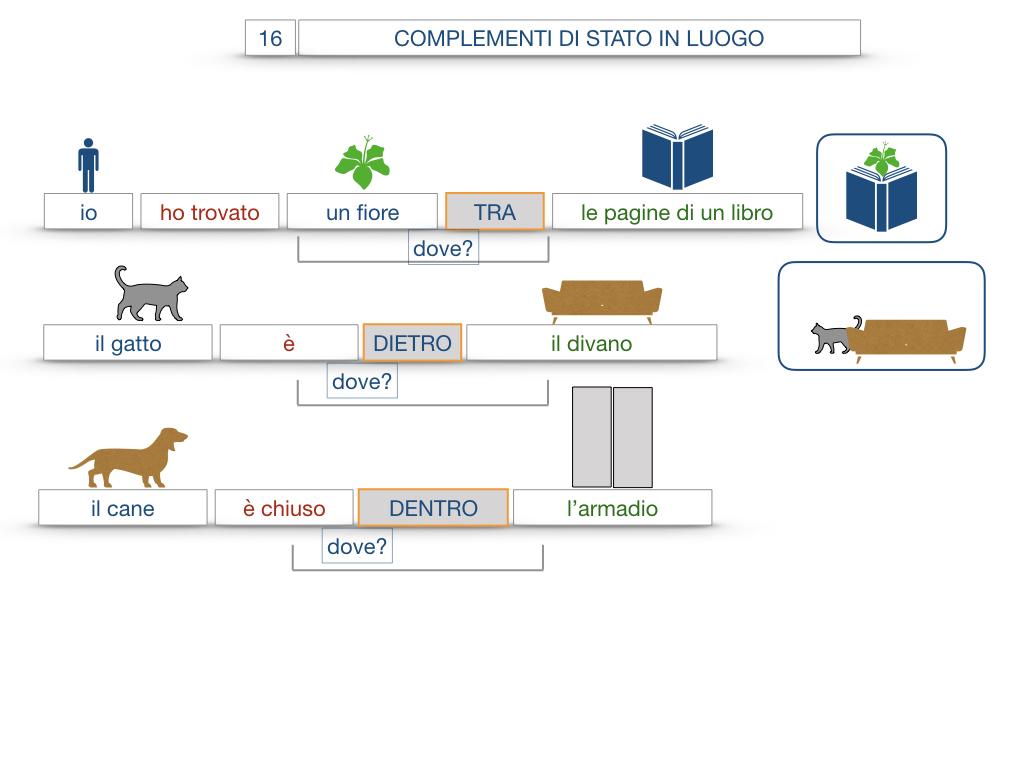 28. COMPLEMENTI DI LUOGO COMPLEMENTO DI STATO IN LUOGO_SIMULAZIONE.099
