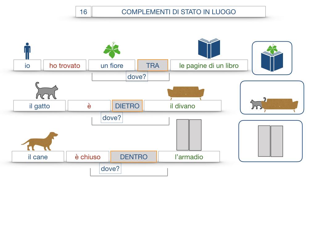 28. COMPLEMENTI DI LUOGO COMPLEMENTO DI STATO IN LUOGO_SIMULAZIONE.100