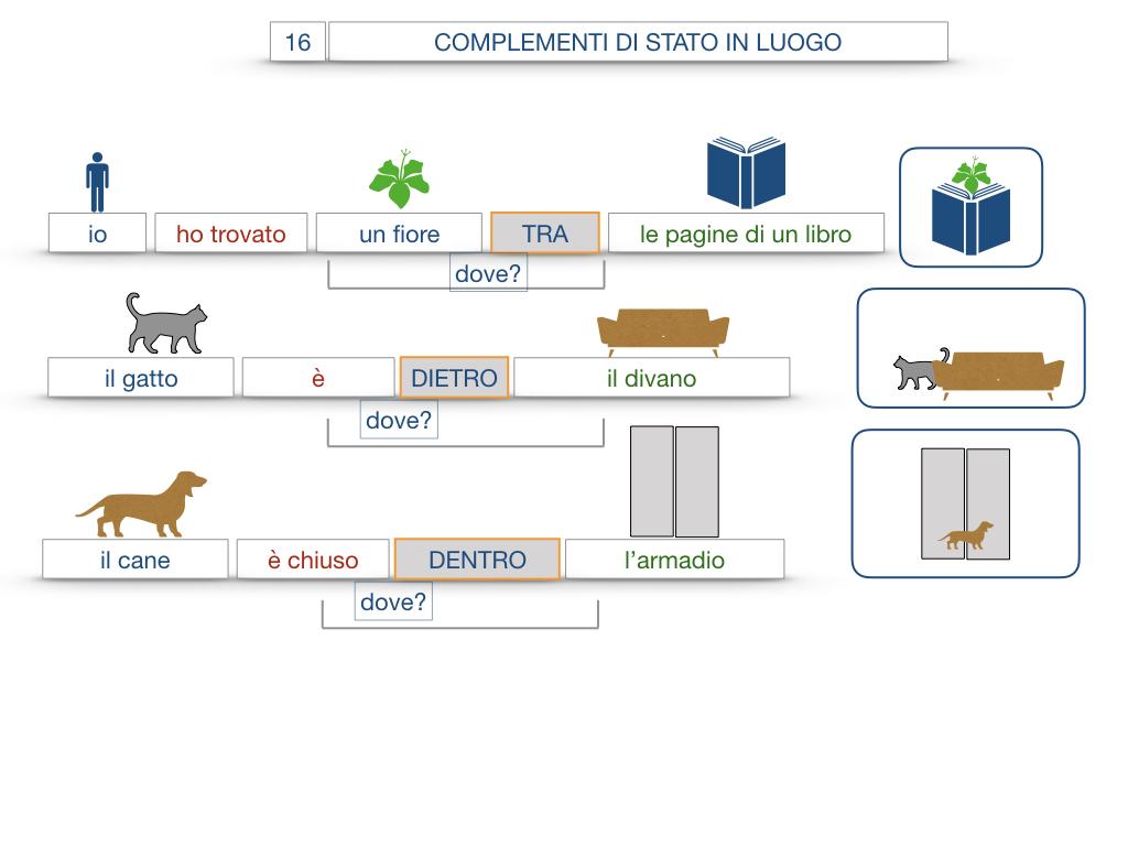 28. COMPLEMENTI DI LUOGO COMPLEMENTO DI STATO IN LUOGO_SIMULAZIONE.101