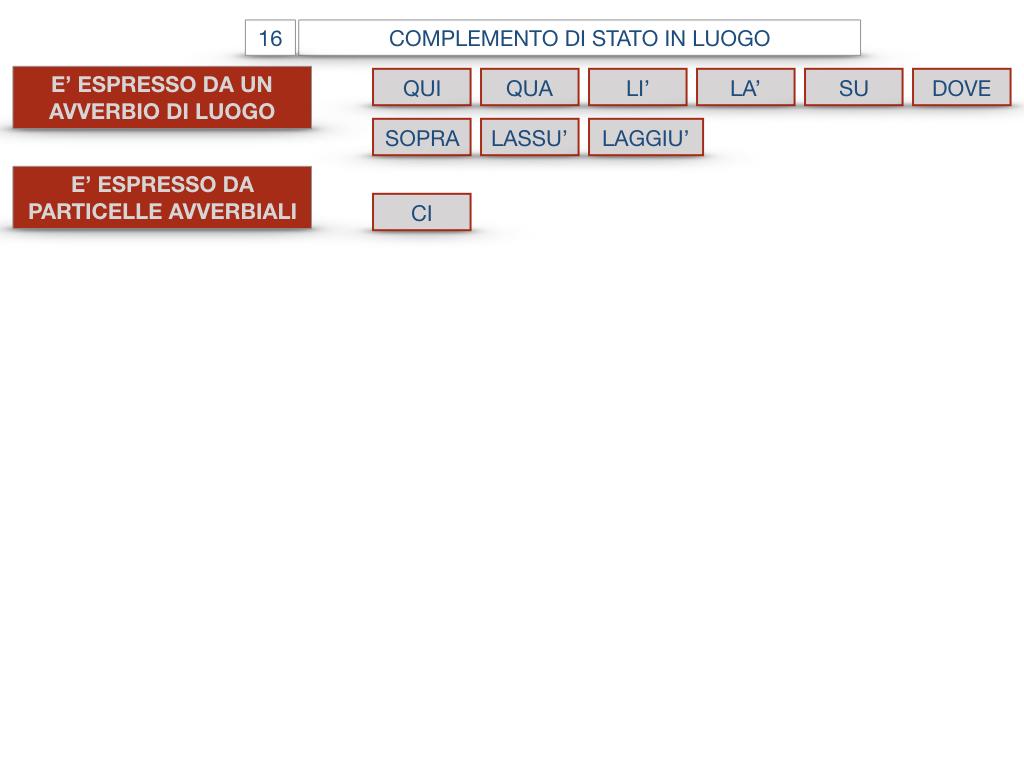 28. COMPLEMENTI DI LUOGO COMPLEMENTO DI STATO IN LUOGO_SIMULAZIONE.114