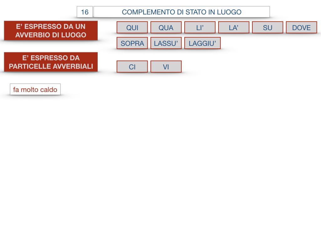28. COMPLEMENTI DI LUOGO COMPLEMENTO DI STATO IN LUOGO_SIMULAZIONE.116