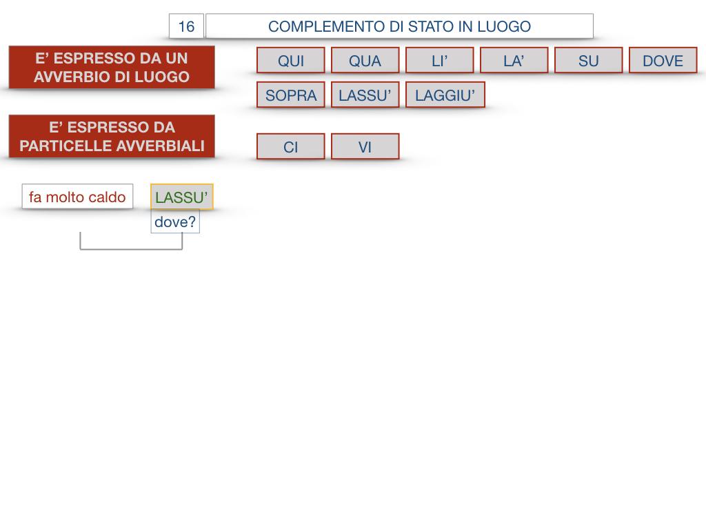 28. COMPLEMENTI DI LUOGO COMPLEMENTO DI STATO IN LUOGO_SIMULAZIONE.118