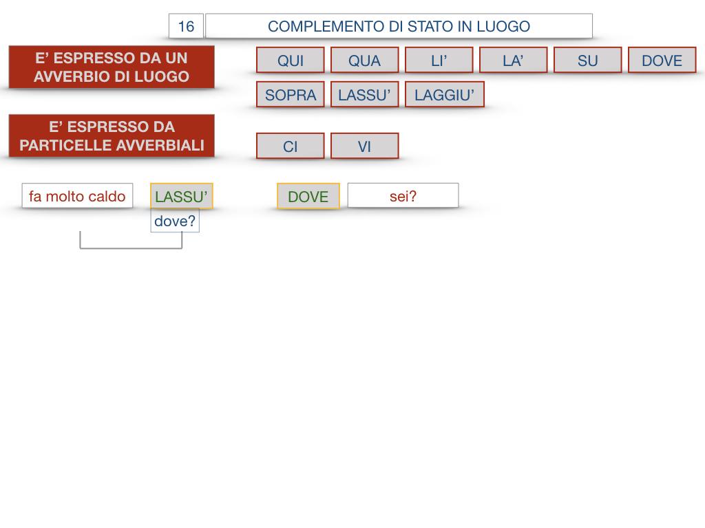 28. COMPLEMENTI DI LUOGO COMPLEMENTO DI STATO IN LUOGO_SIMULAZIONE.119
