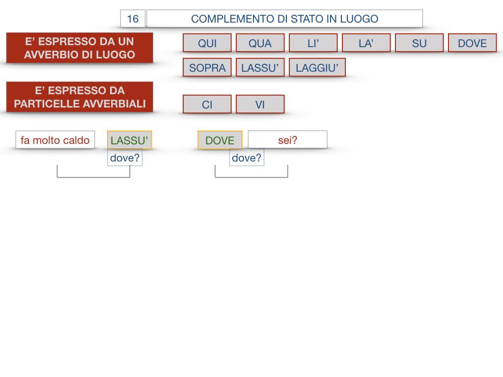 28. COMPLEMENTI DI LUOGO COMPLEMENTO DI STATO IN LUOGO_SIMULAZIONE.120