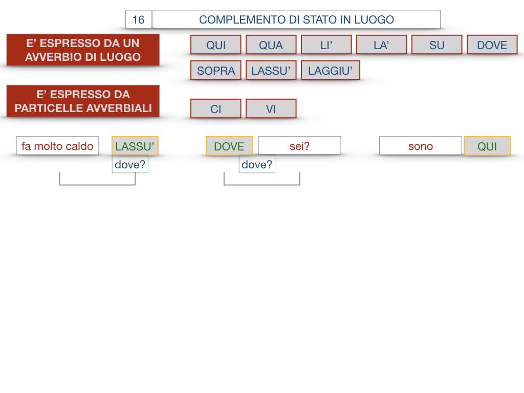 28. COMPLEMENTI DI LUOGO COMPLEMENTO DI STATO IN LUOGO_SIMULAZIONE.121