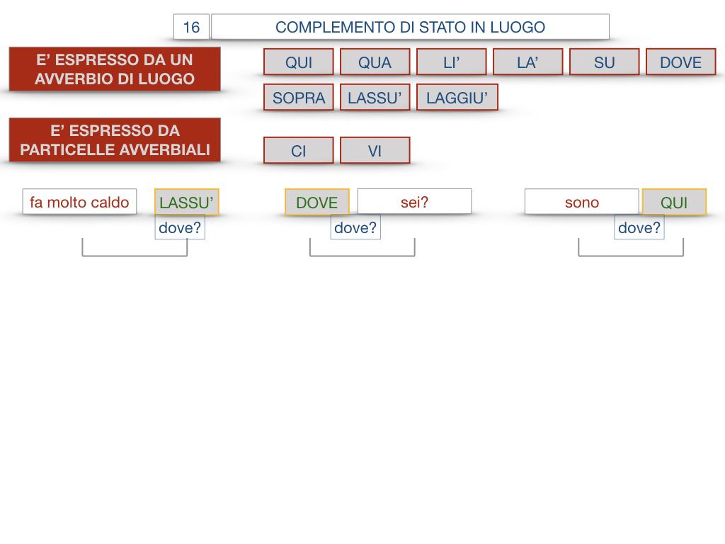 28. COMPLEMENTI DI LUOGO COMPLEMENTO DI STATO IN LUOGO_SIMULAZIONE.122