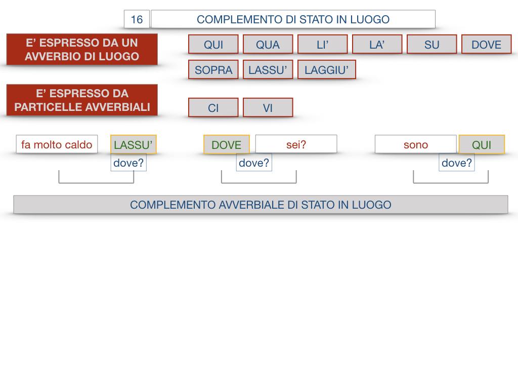 28. COMPLEMENTI DI LUOGO COMPLEMENTO DI STATO IN LUOGO_SIMULAZIONE.123