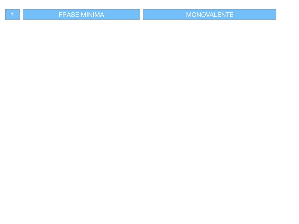 3. FRASE MINIMA A UNO E ZERO ARGOMENTI_SIMULAZIONE.002