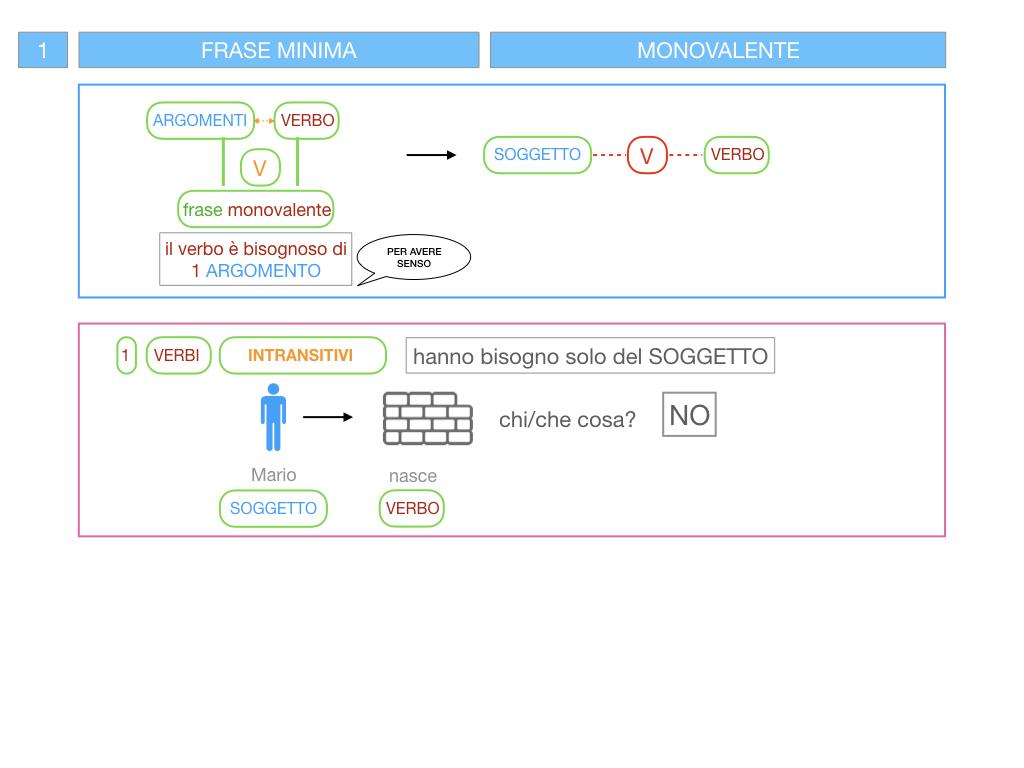 3. FRASE MINIMA A UNO E ZERO ARGOMENTI_SIMULAZIONE.022