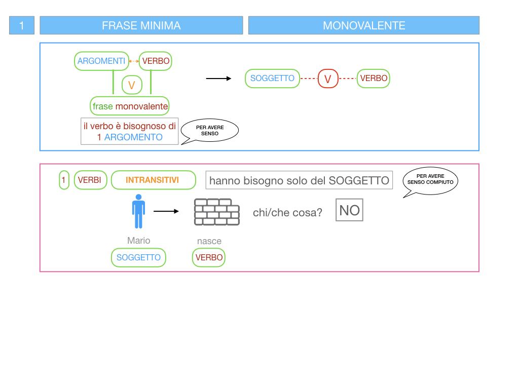 3. FRASE MINIMA A UNO E ZERO ARGOMENTI_SIMULAZIONE.023