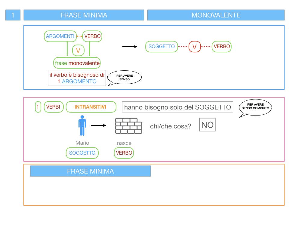 3. FRASE MINIMA A UNO E ZERO ARGOMENTI_SIMULAZIONE.024