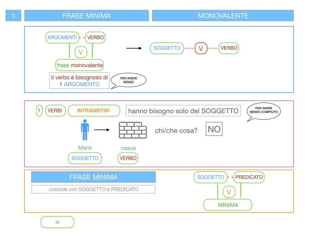 3. FRASE MINIMA A UNO E ZERO ARGOMENTI_SIMULAZIONE.028