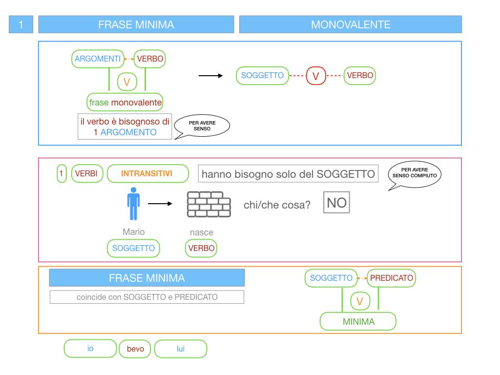 3. FRASE MINIMA A UNO E ZERO ARGOMENTI_SIMULAZIONE.030