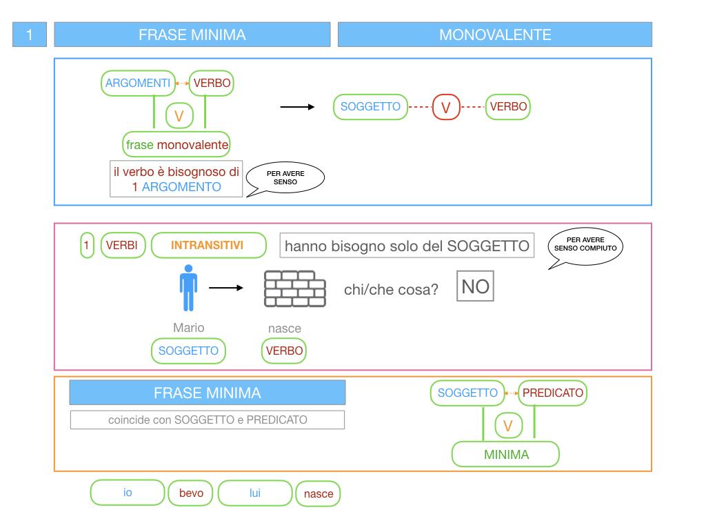 3. FRASE MINIMA A UNO E ZERO ARGOMENTI_SIMULAZIONE.031