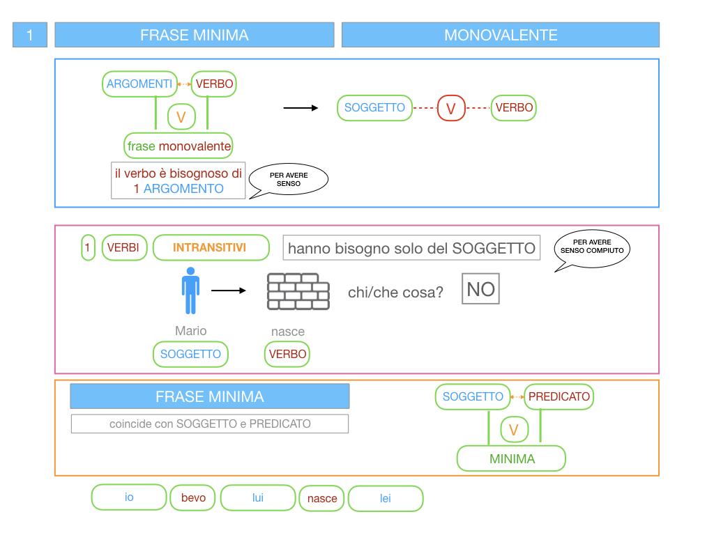 3. FRASE MINIMA A UNO E ZERO ARGOMENTI_SIMULAZIONE.032