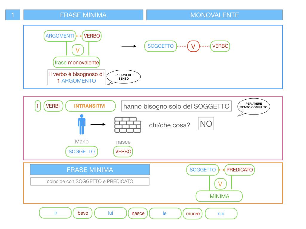 3. FRASE MINIMA A UNO E ZERO ARGOMENTI_SIMULAZIONE.034