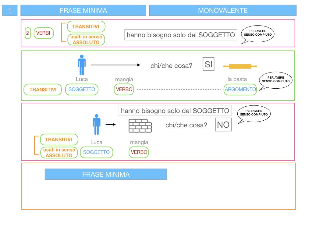3. FRASE MINIMA A UNO E ZERO ARGOMENTI_SIMULAZIONE.064