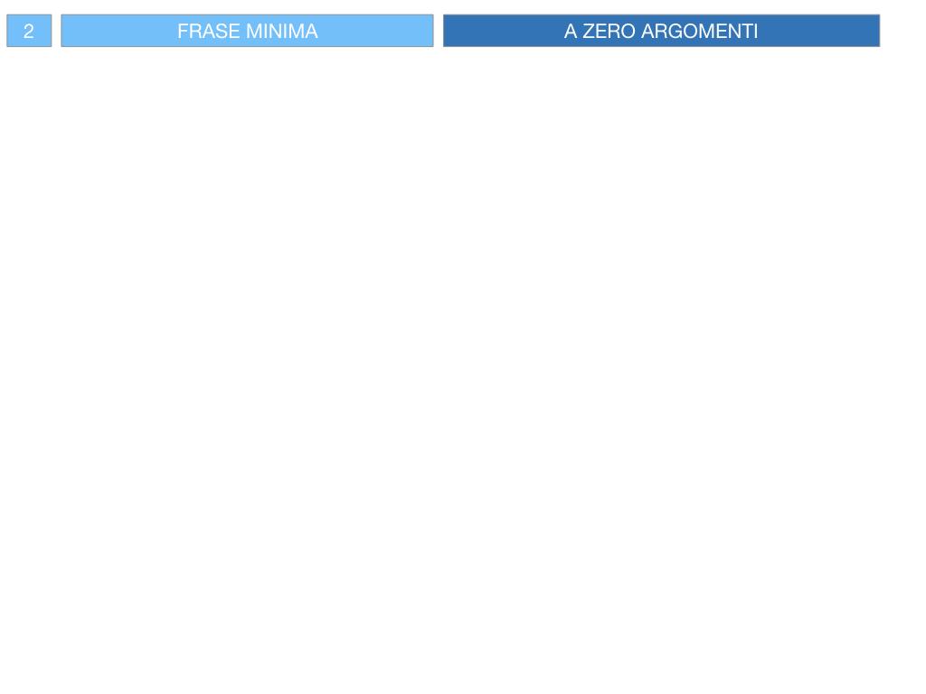 3. FRASE MINIMA A UNO E ZERO ARGOMENTI_SIMULAZIONE.077