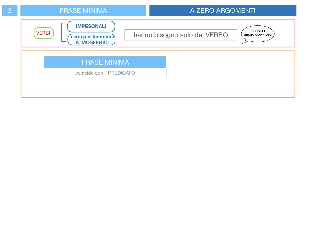 3. FRASE MINIMA A UNO E ZERO ARGOMENTI_SIMULAZIONE.084