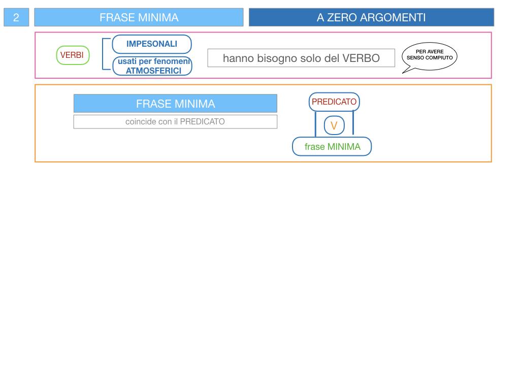 3. FRASE MINIMA A UNO E ZERO ARGOMENTI_SIMULAZIONE.086