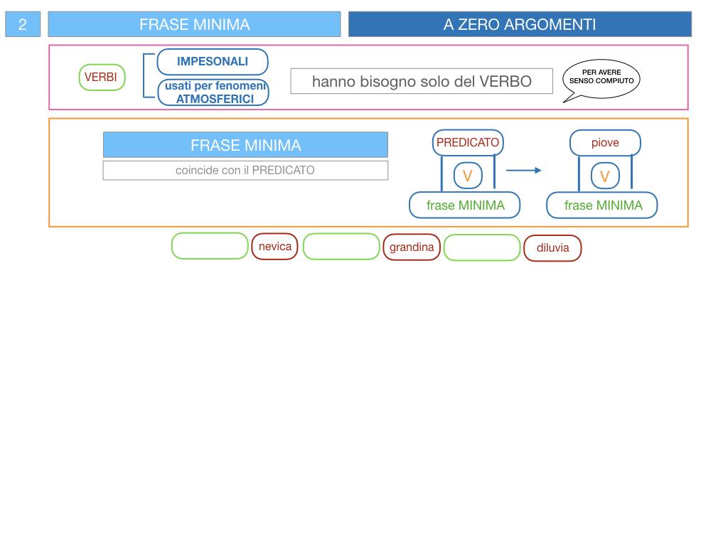 3. FRASE MINIMA A UNO E ZERO ARGOMENTI_SIMULAZIONE.091