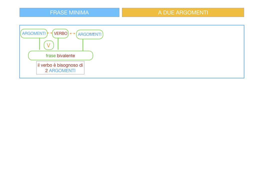 4.1 FRASE MINIMA A DUE ARGOMENTI_COMPLEMENTO OGGETTO E DI TERMINE_SIMULAZIONE.009
