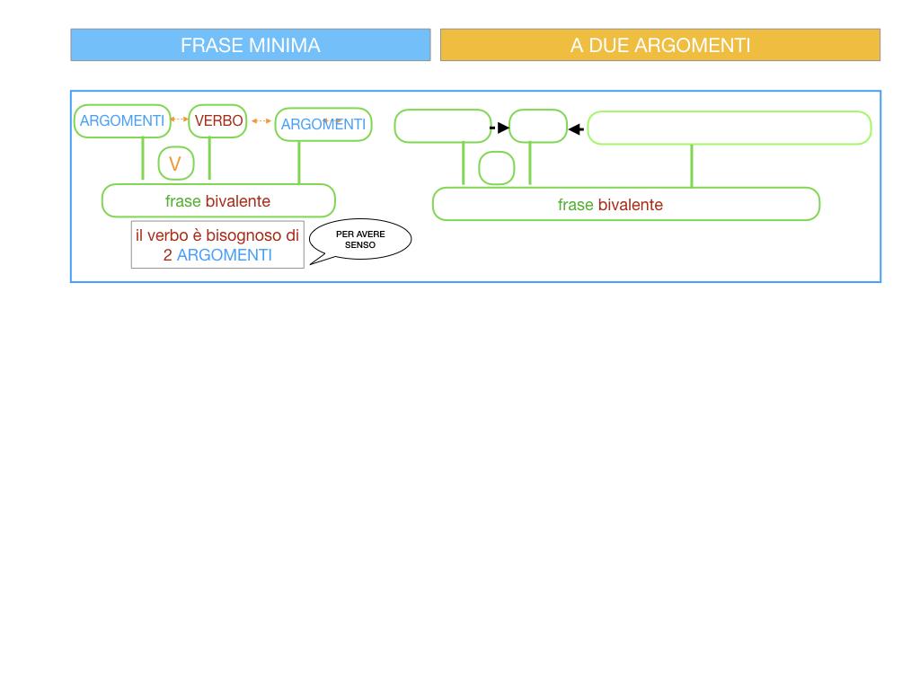 4.1 FRASE MINIMA A DUE ARGOMENTI_COMPLEMENTO OGGETTO E DI TERMINE_SIMULAZIONE.011