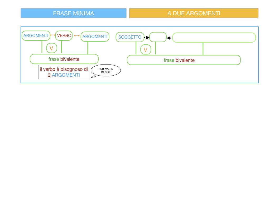 4.1 FRASE MINIMA A DUE ARGOMENTI_COMPLEMENTO OGGETTO E DI TERMINE_SIMULAZIONE.012