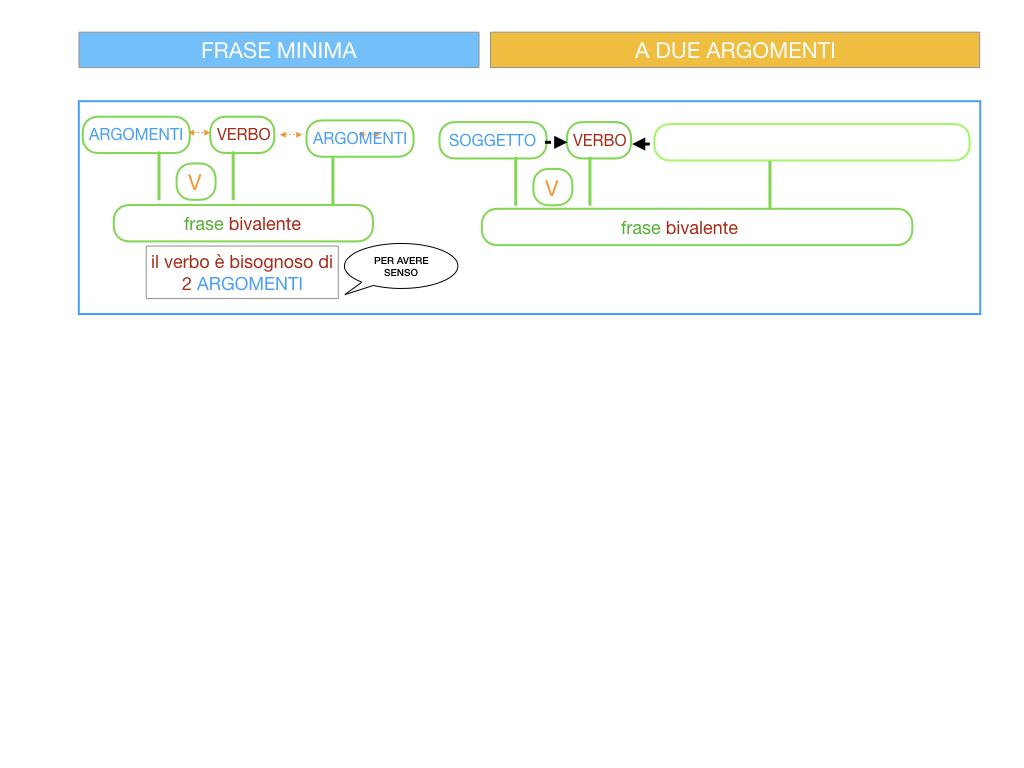 4.1 FRASE MINIMA A DUE ARGOMENTI_COMPLEMENTO OGGETTO E DI TERMINE_SIMULAZIONE.013