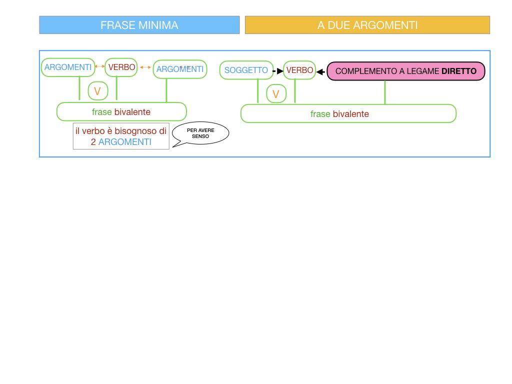 4.1 FRASE MINIMA A DUE ARGOMENTI_COMPLEMENTO OGGETTO E DI TERMINE_SIMULAZIONE.014