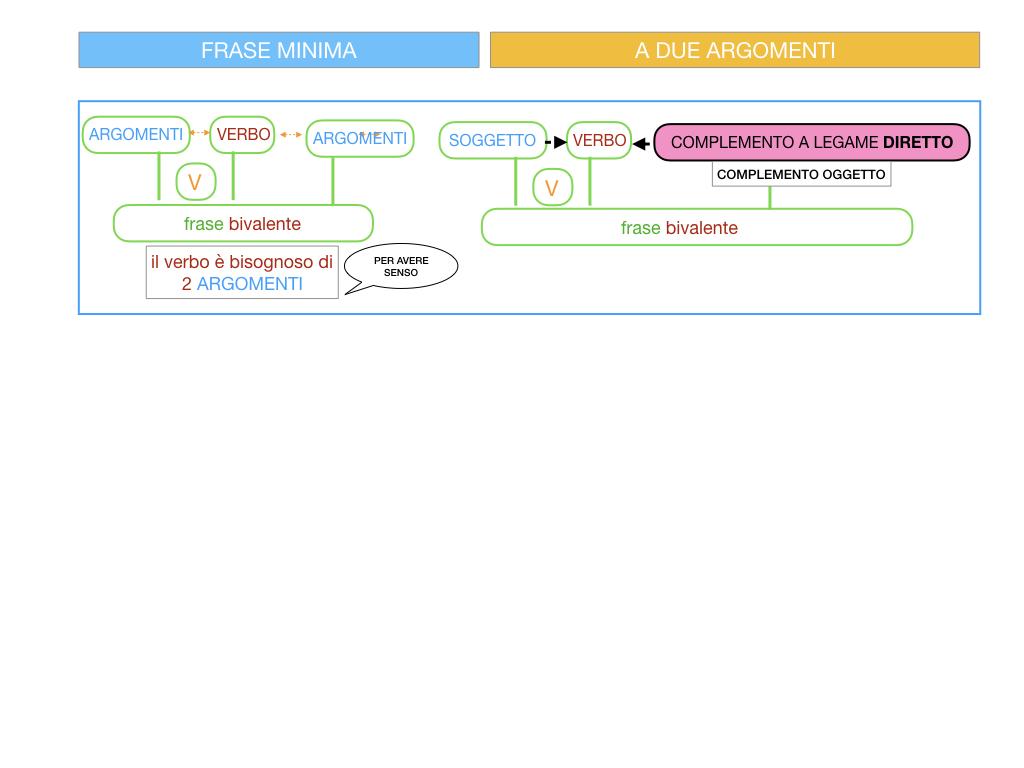 4.1 FRASE MINIMA A DUE ARGOMENTI_COMPLEMENTO OGGETTO E DI TERMINE_SIMULAZIONE.015