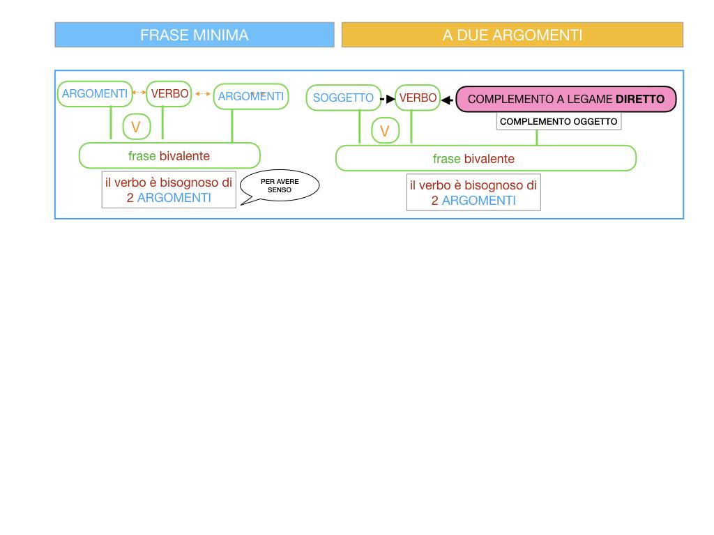 4.1 FRASE MINIMA A DUE ARGOMENTI_COMPLEMENTO OGGETTO E DI TERMINE_SIMULAZIONE.016