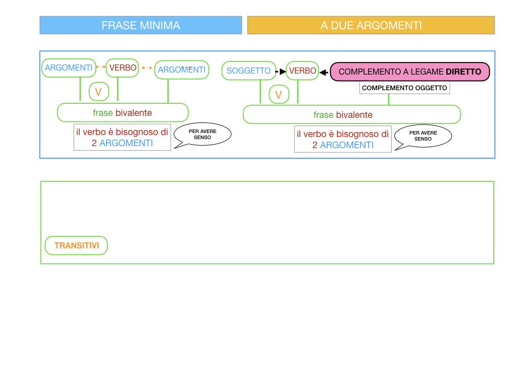4.1 FRASE MINIMA A DUE ARGOMENTI_COMPLEMENTO OGGETTO E DI TERMINE_SIMULAZIONE.018