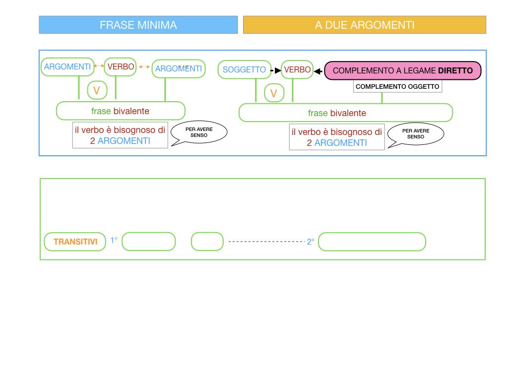 4.1 FRASE MINIMA A DUE ARGOMENTI_COMPLEMENTO OGGETTO E DI TERMINE_SIMULAZIONE.019