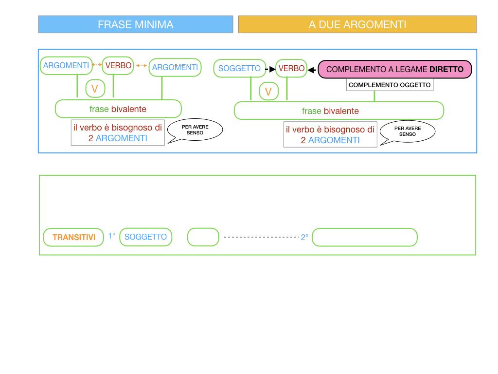 4.1 FRASE MINIMA A DUE ARGOMENTI_COMPLEMENTO OGGETTO E DI TERMINE_SIMULAZIONE.020