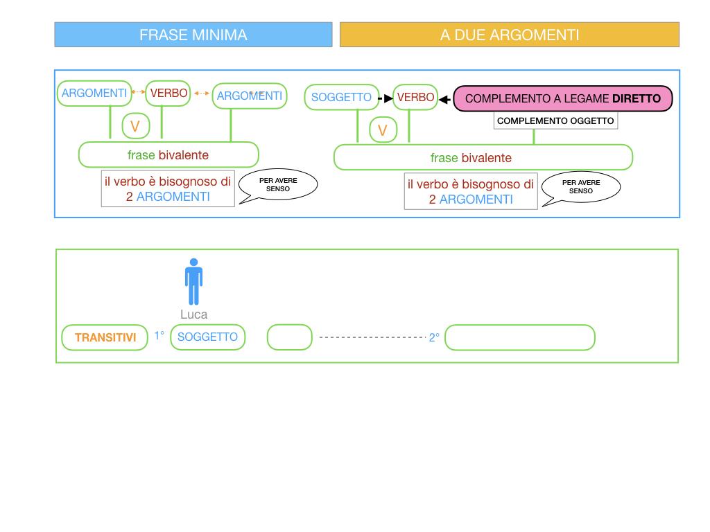 4.1 FRASE MINIMA A DUE ARGOMENTI_COMPLEMENTO OGGETTO E DI TERMINE_SIMULAZIONE.021