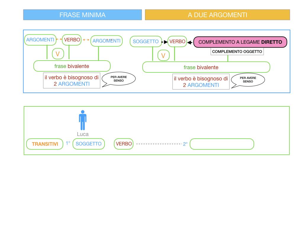 4.1 FRASE MINIMA A DUE ARGOMENTI_COMPLEMENTO OGGETTO E DI TERMINE_SIMULAZIONE.022