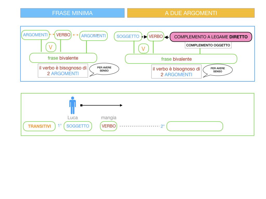4.1 FRASE MINIMA A DUE ARGOMENTI_COMPLEMENTO OGGETTO E DI TERMINE_SIMULAZIONE.023
