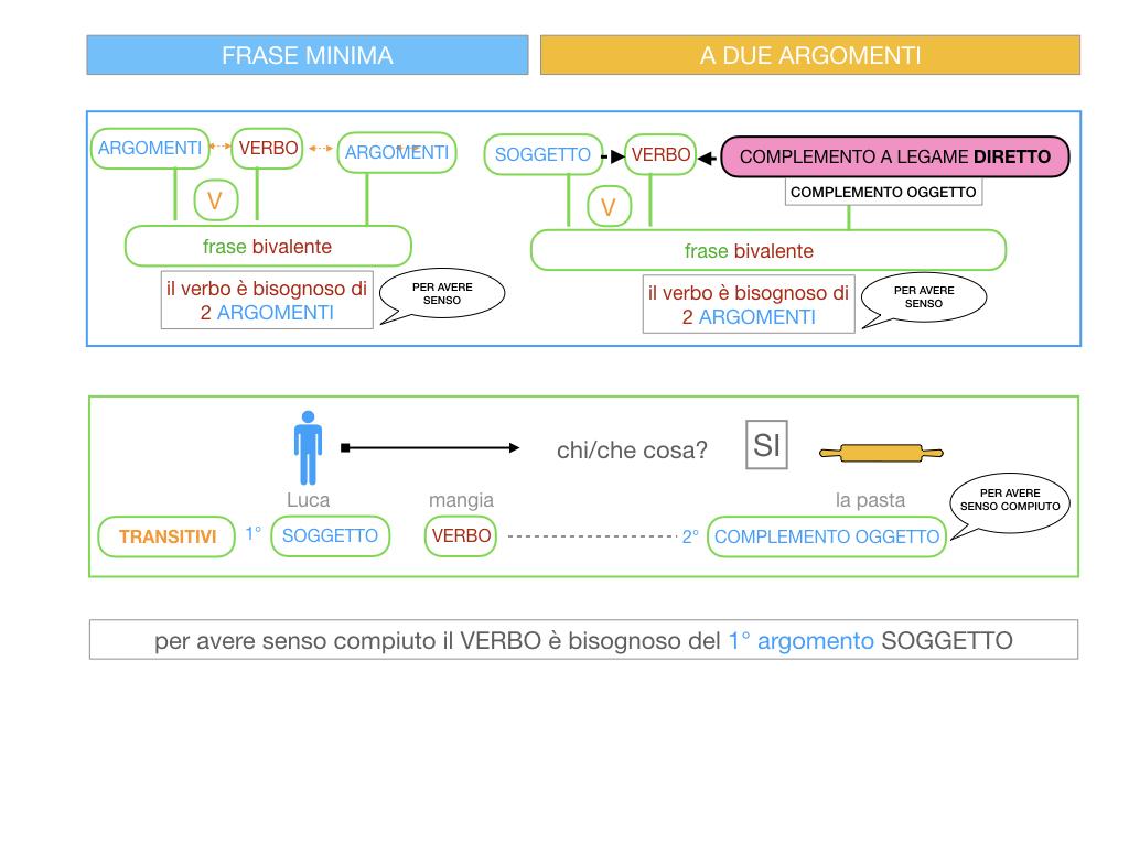 4.1 FRASE MINIMA A DUE ARGOMENTI_COMPLEMENTO OGGETTO E DI TERMINE_SIMULAZIONE.029