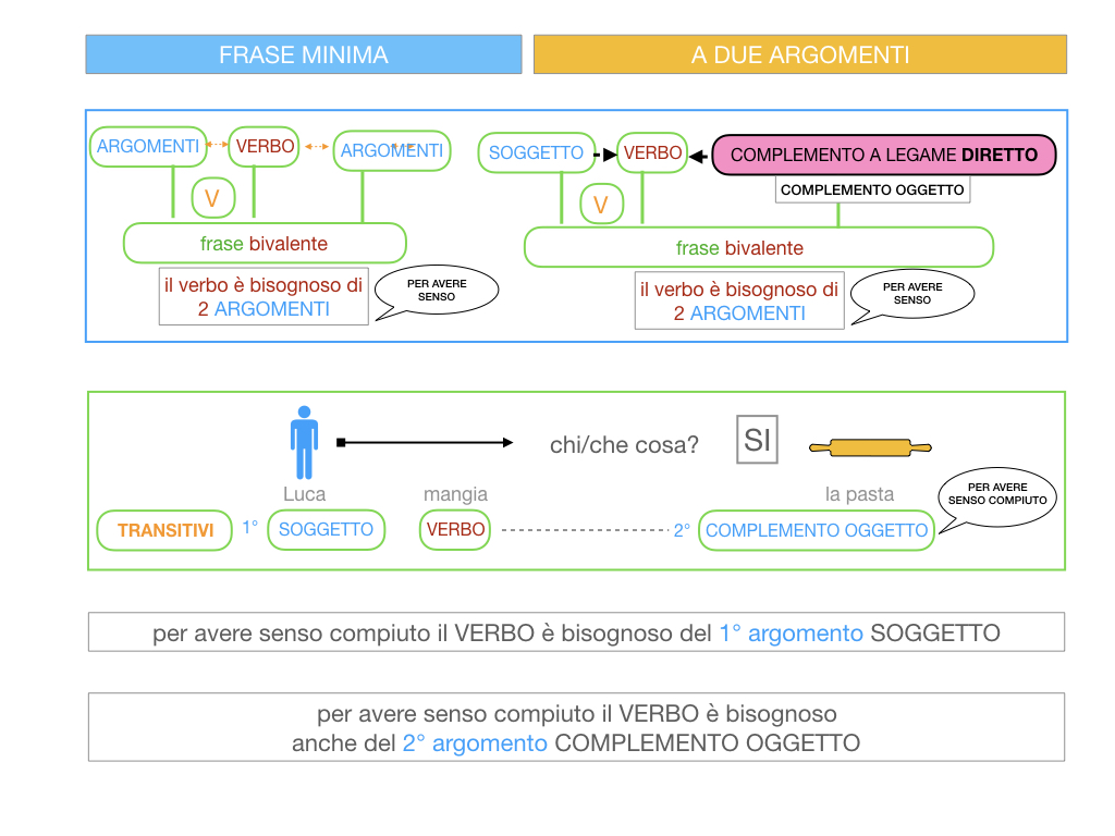 4.1 FRASE MINIMA A DUE ARGOMENTI_COMPLEMENTO OGGETTO E DI TERMINE_SIMULAZIONE.030