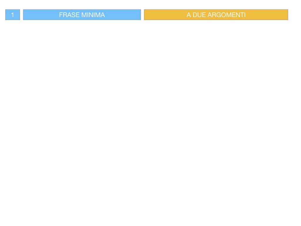 4.1 FRASE MINIMA A DUE ARGOMENTI_COMPLEMENTO OGGETTO E DI TERMINE_SIMULAZIONE.031